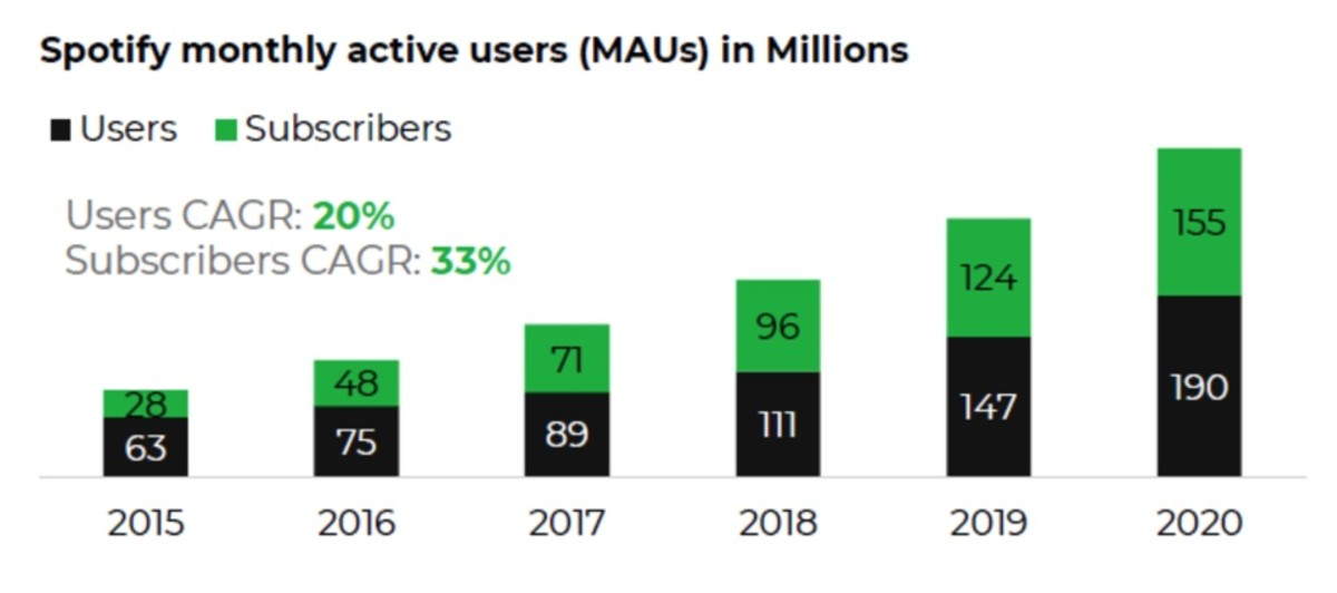 Figure 5: Spotify monthly active users.