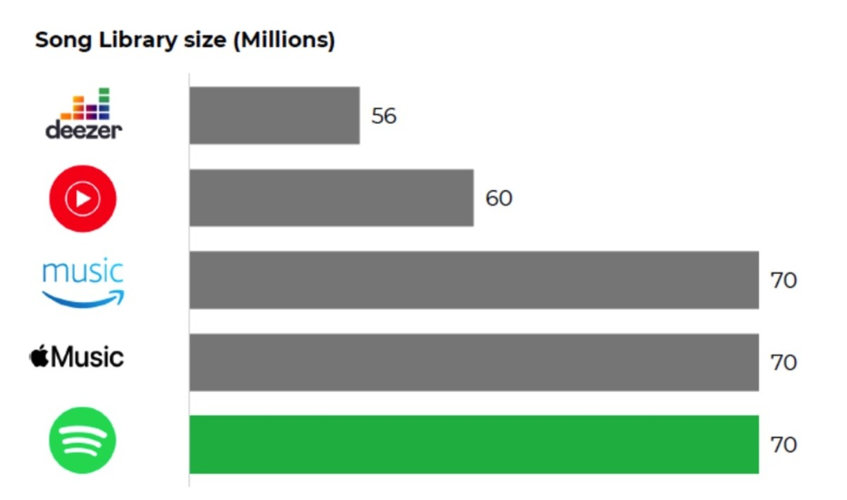 Figure 6: Song library size.