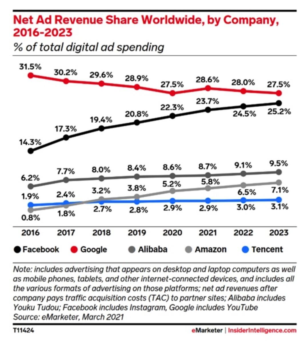Figure 2: Net ad revenue share worldwide, by company.