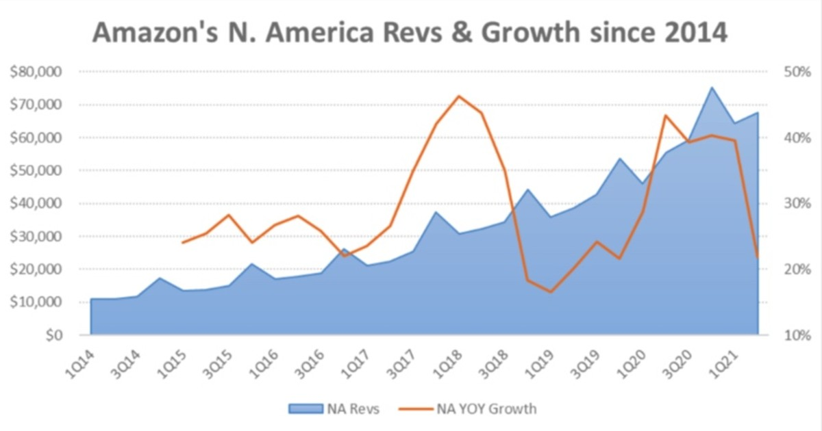 Figure 2: Amazon's North America revenues and growth since 2014.