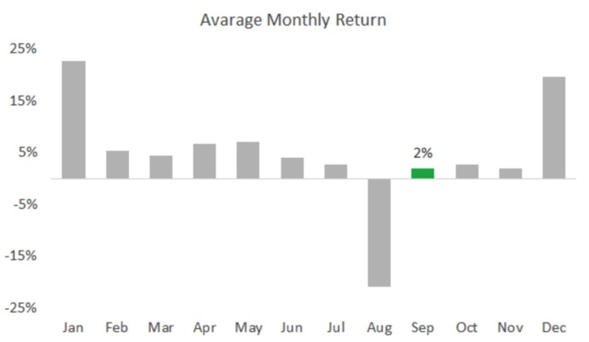 Figure 2: NFLX average monthly return.