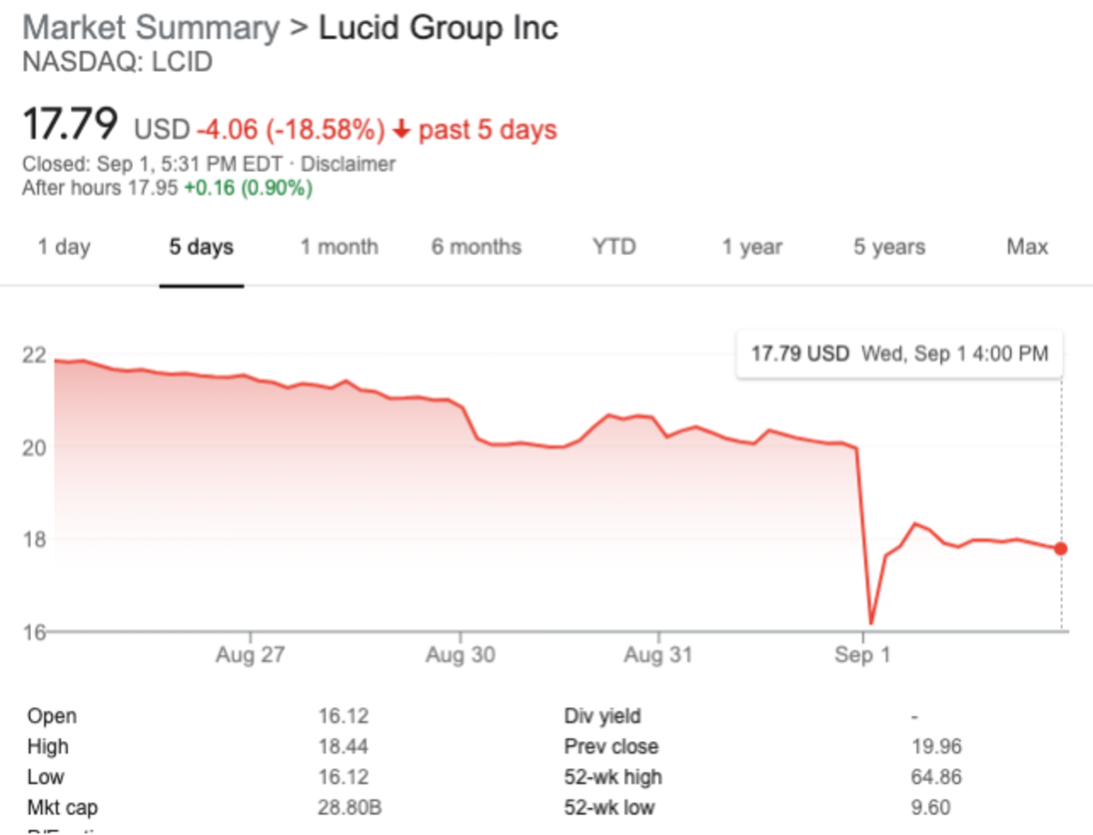 LCID is down ~19% over the last week in anticipation of profit taking on the PIPE.