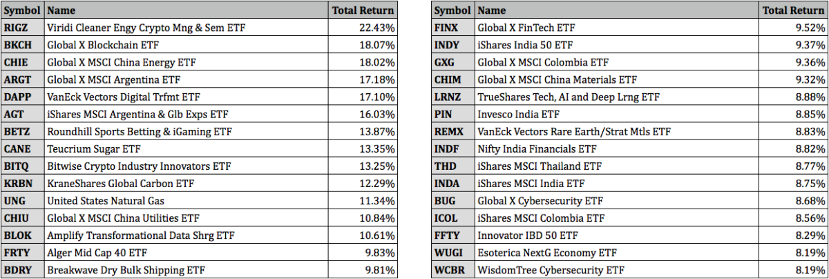 Top Performing ETFs for August 2021