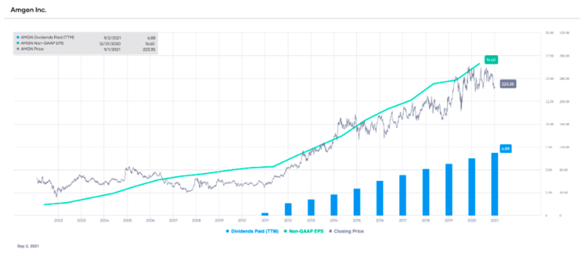AMGN non-GAAP EPS and dividends paid (TTM), with stock price overlay