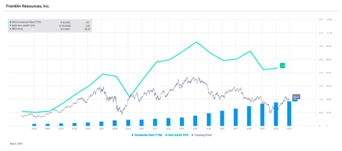 BEN non-GAAP EPS and dividends paid (TTM), with stock price overlay