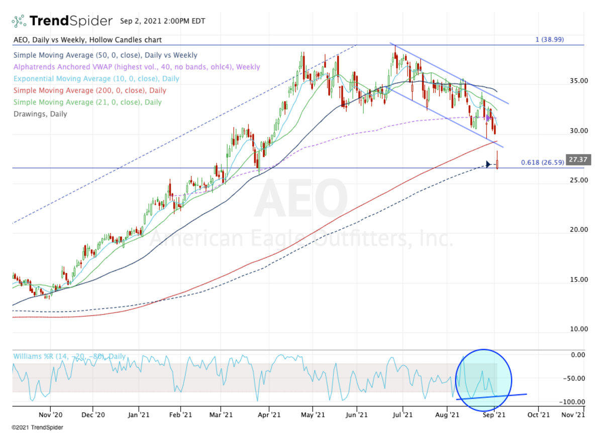 Daily chart of American Eagle Outfitters.