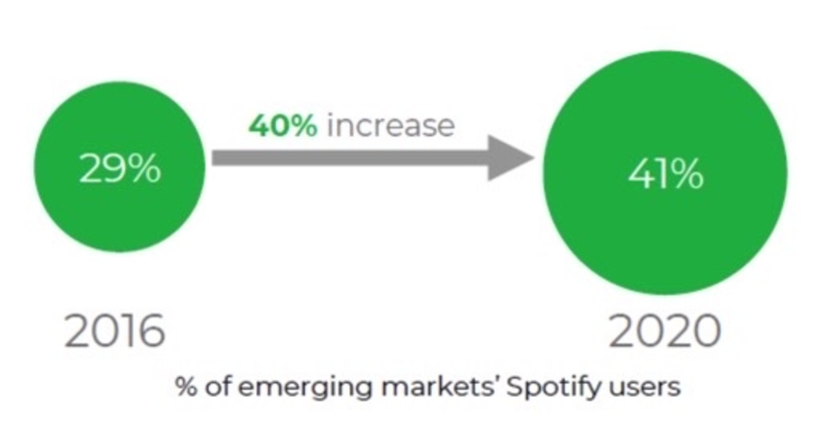 Figure 3: Percentage of emerging market' Spotify users.