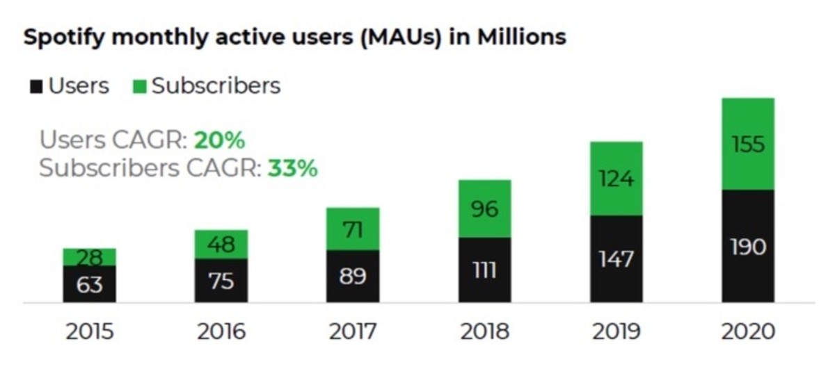 Figure 4: Spotify monthly active users.
