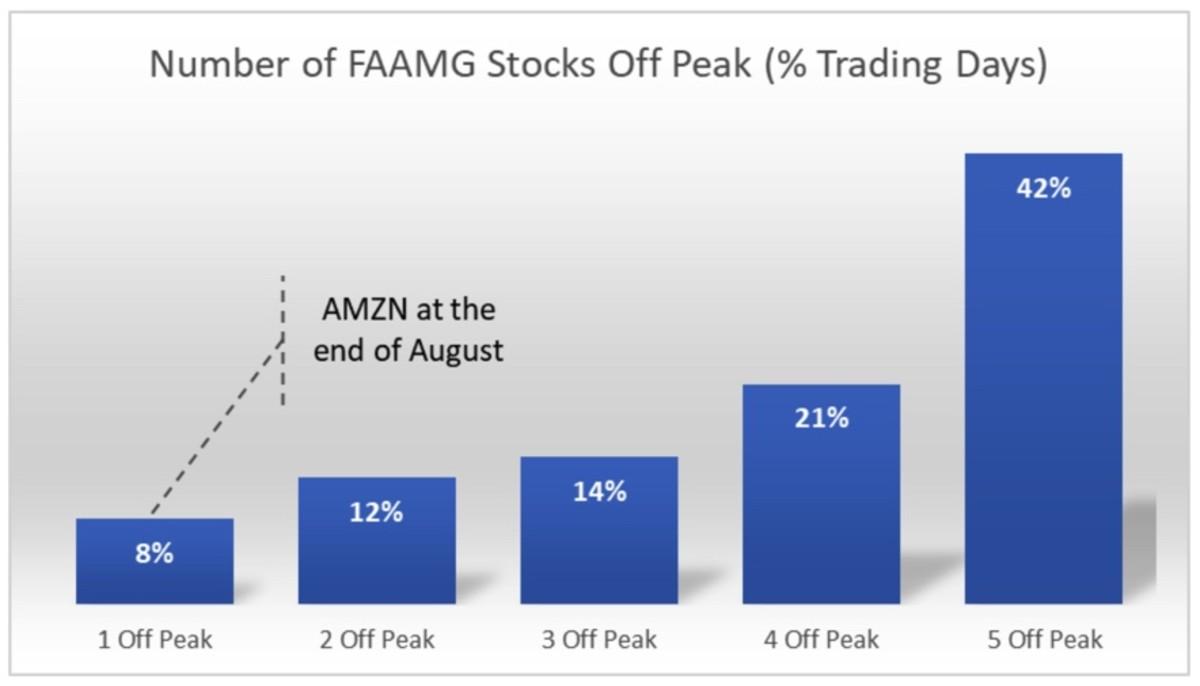Figure 2: Number of FAAMG stocks off peak.