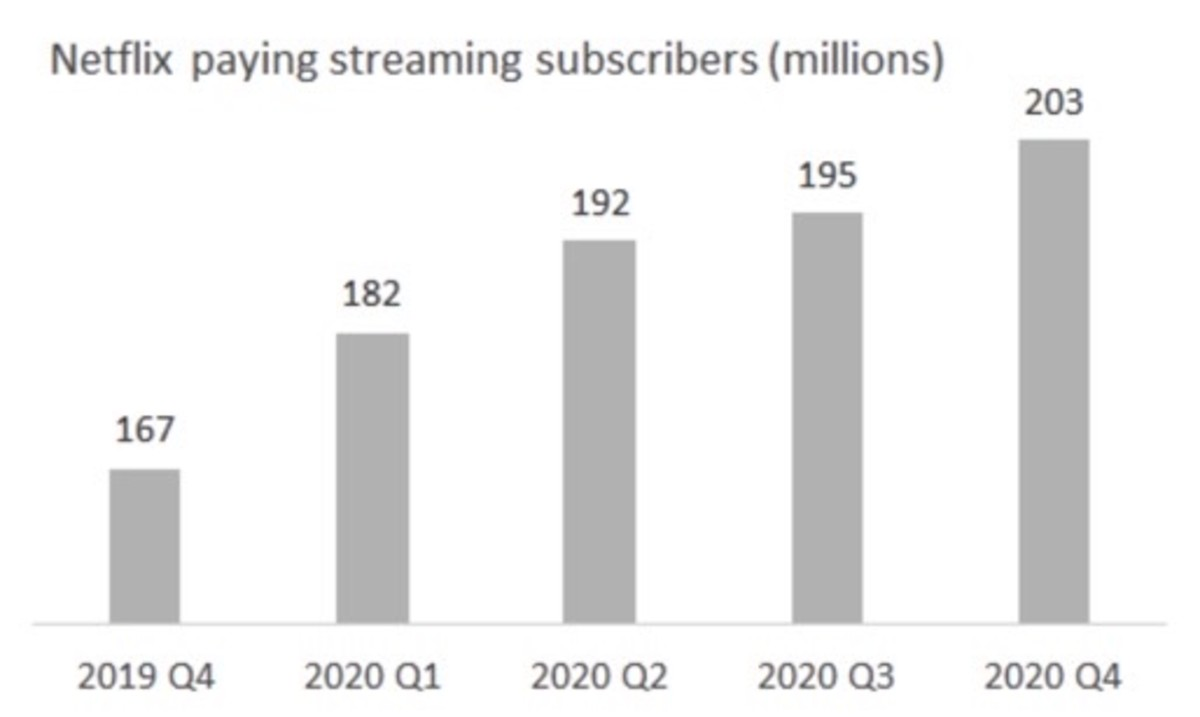 Figure 3: Netflix paying streaming subscribers.