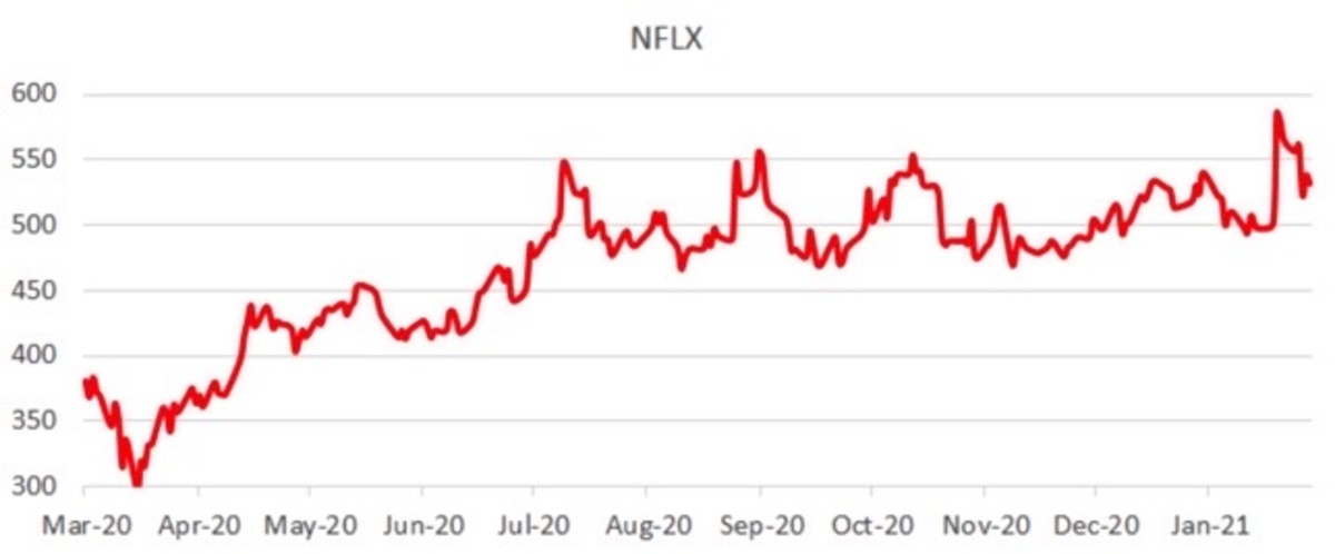 Figure 4: NFLX stock chart.