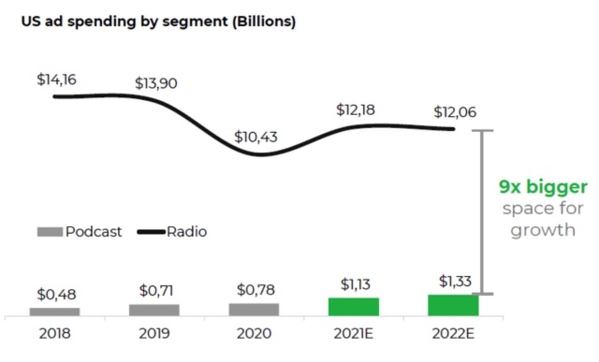 Figure 4: US ad spending by segment.