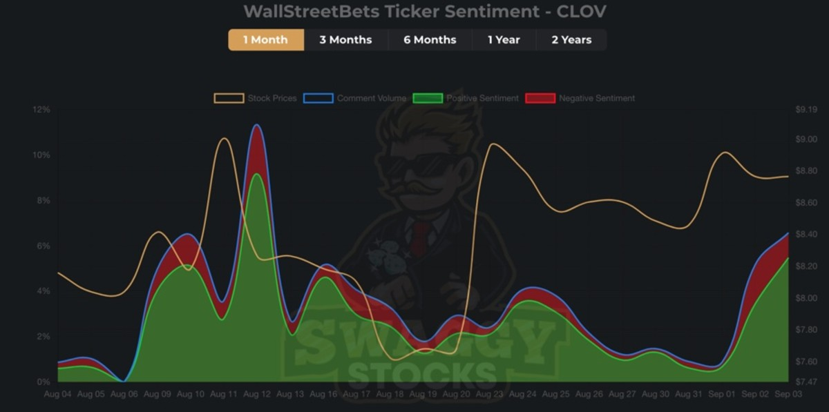 Figure 2: WSB ticker sentiment - CLOV.