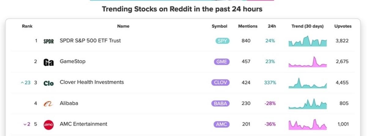 Figure 3: Trending stocks on Reddit in the past 24 hours (September 3).