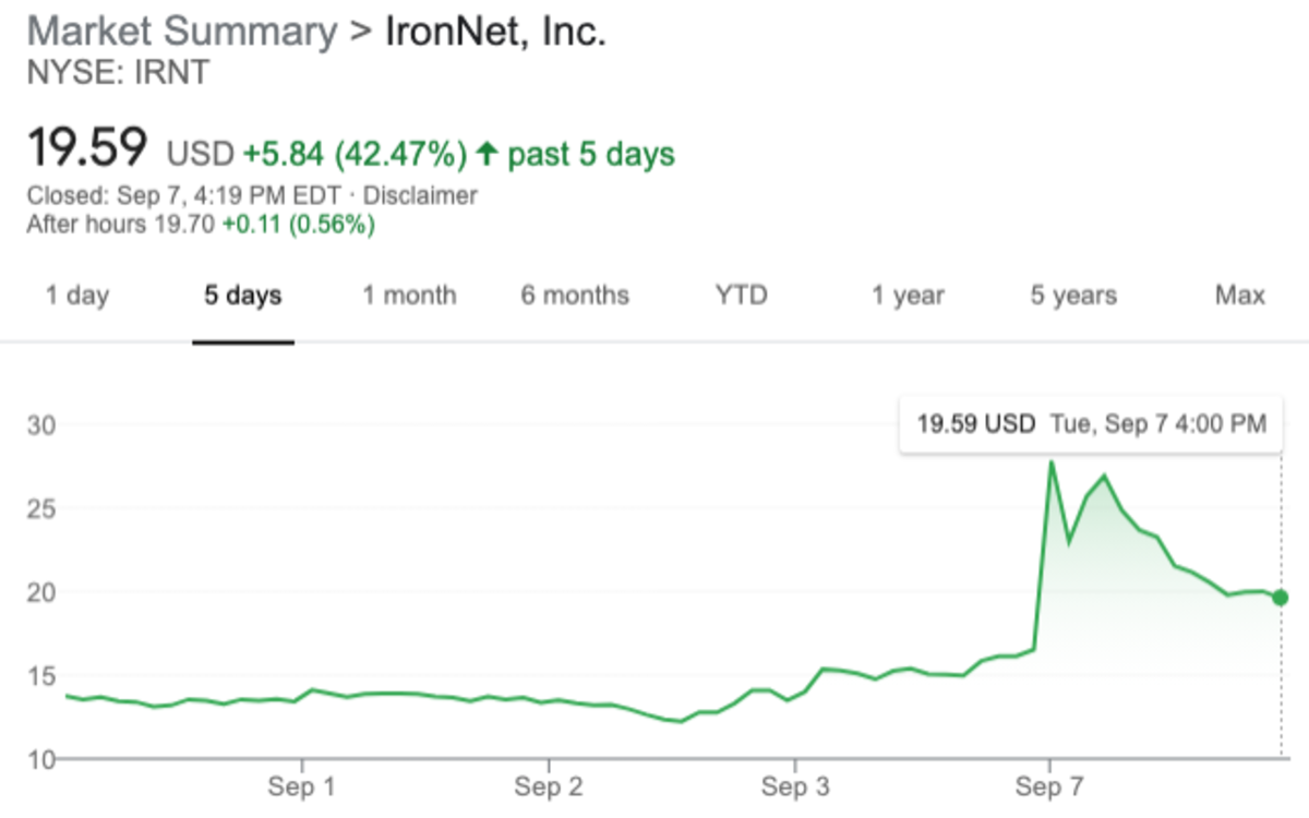 IRNT Shares have surged in the last week.
