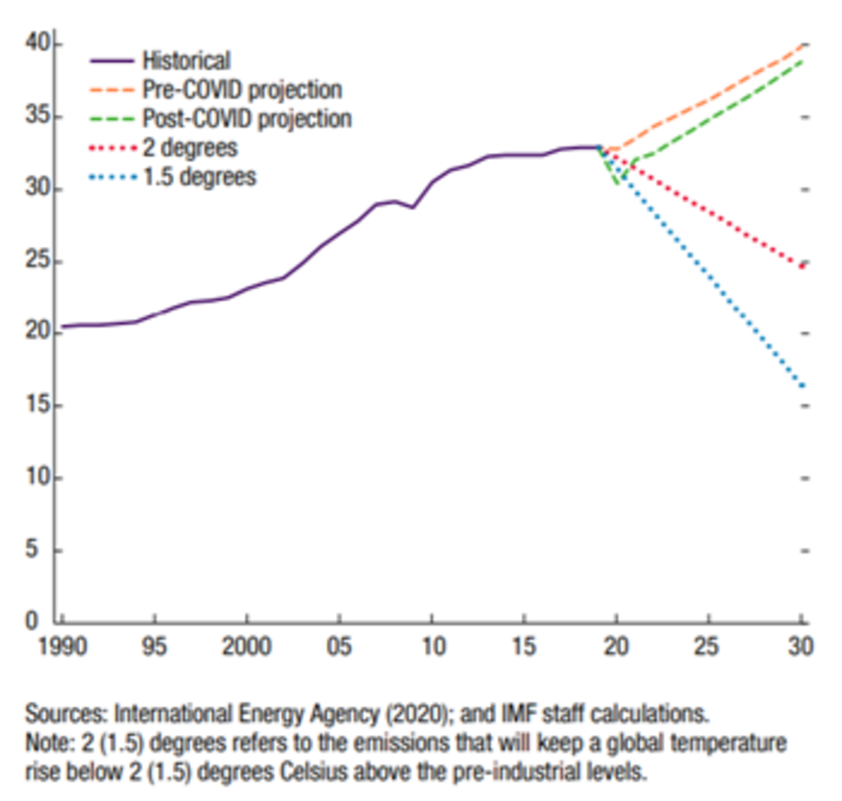 From: IMF (2021). Fiscal Policies to Address Climate Change in Asia and the Pacific, March 24.
