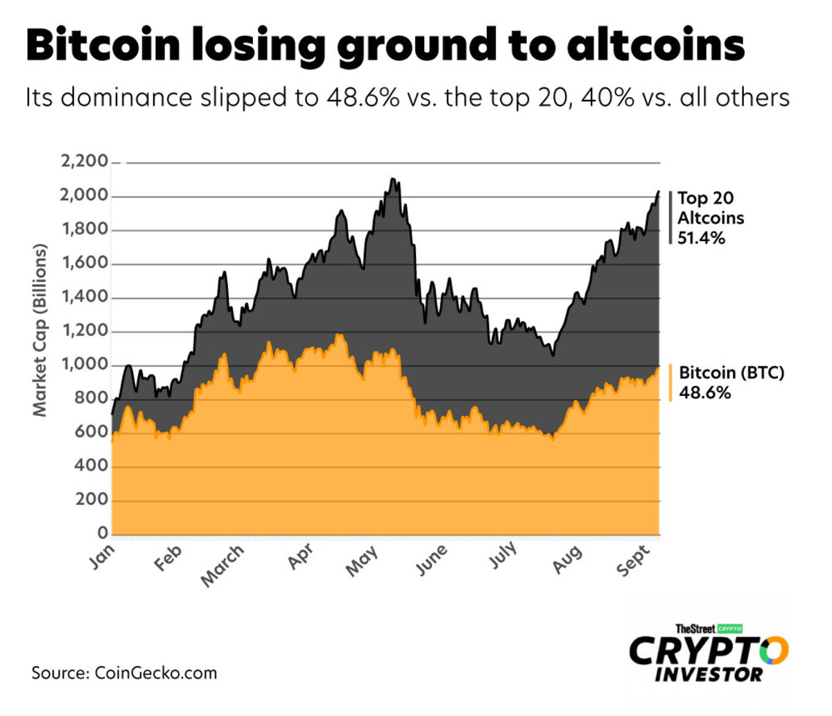 Bitcoin-vs.-Top-20-Altcoins-web