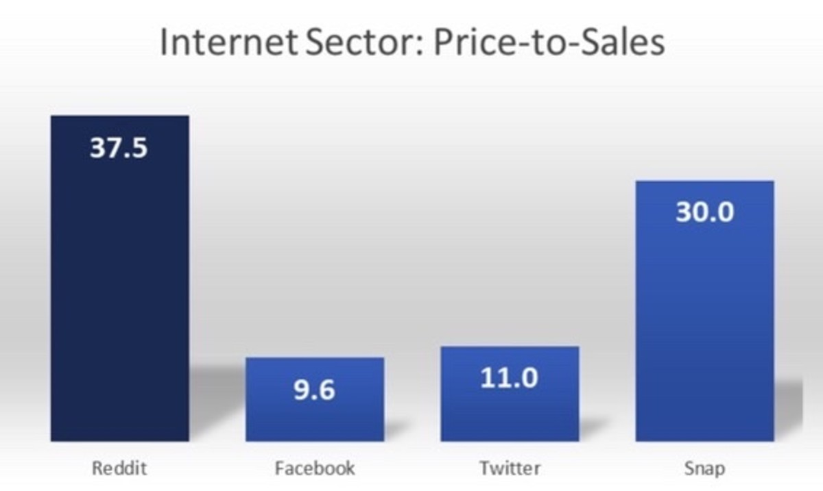 Figure 2: Internet sector price-to-sales.
