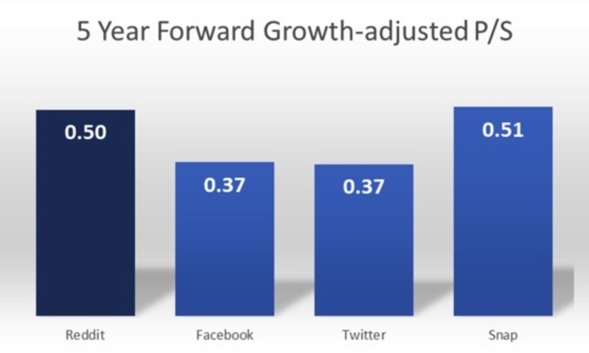 Figure 3: 5 year forward growth-adjusted P/S.
