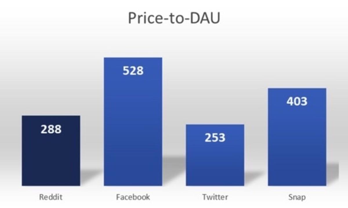 Figure 4: Price-to-DAU