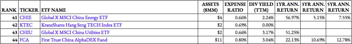 Top China ETF Rankings