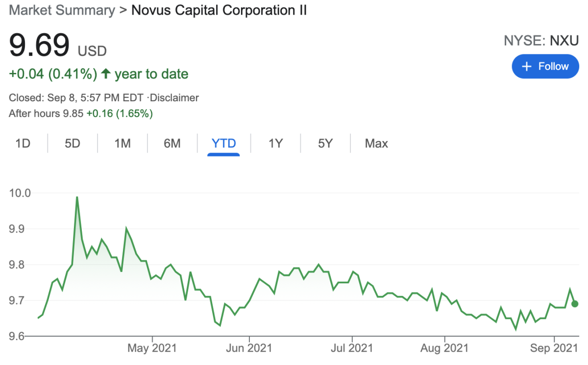 NXU has been below NAV all year and investors will expect material redemptions at deal vote