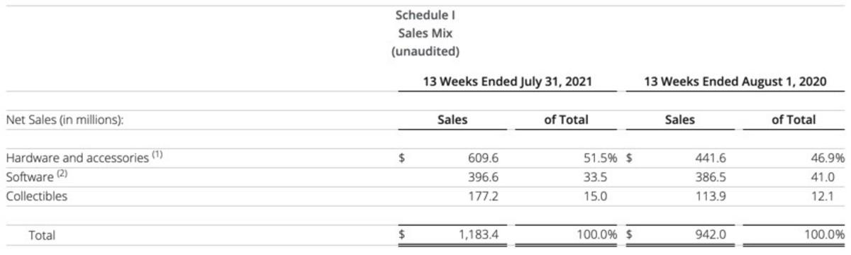 Figure 2: GameStop's sales mix.