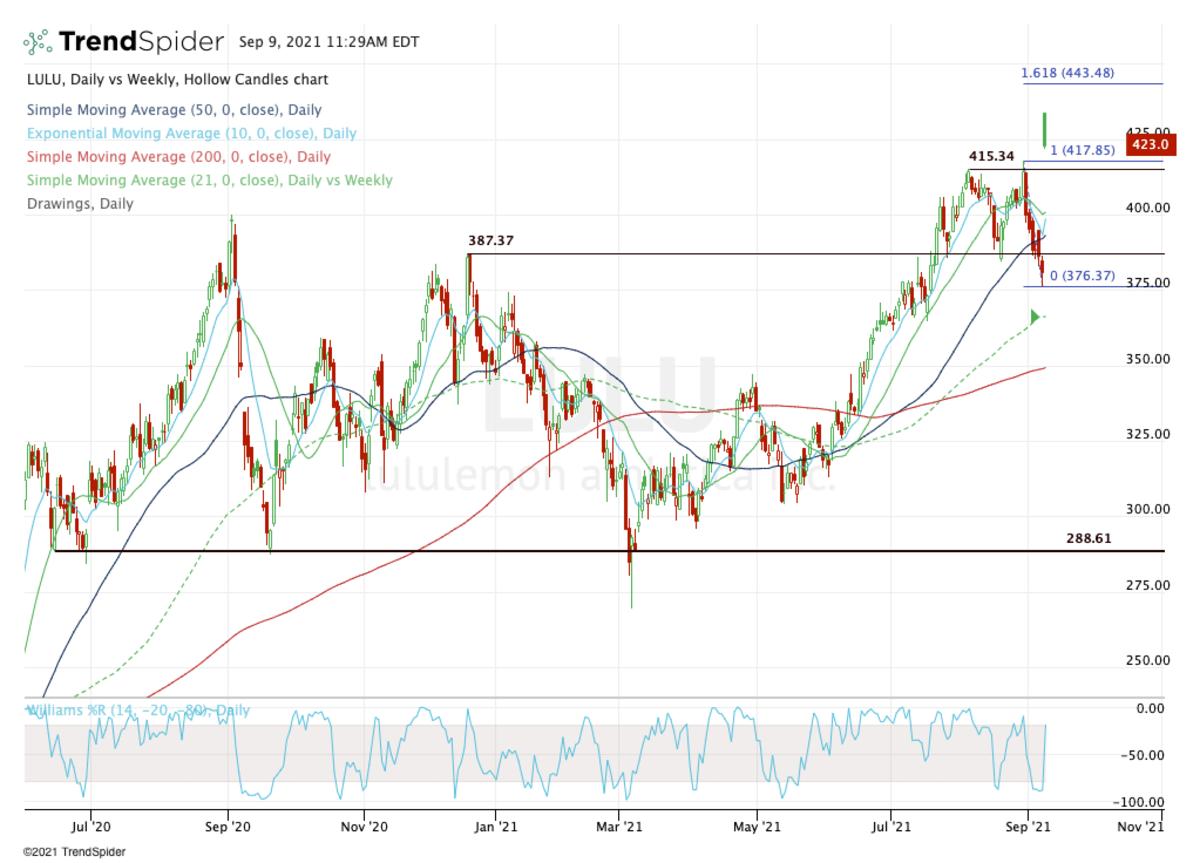 Daily chart of Lululemon stock.