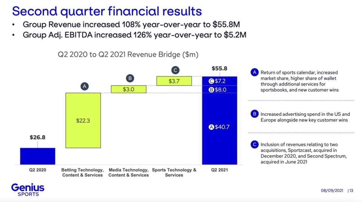 Figure 2: GENI second quarter financial results.