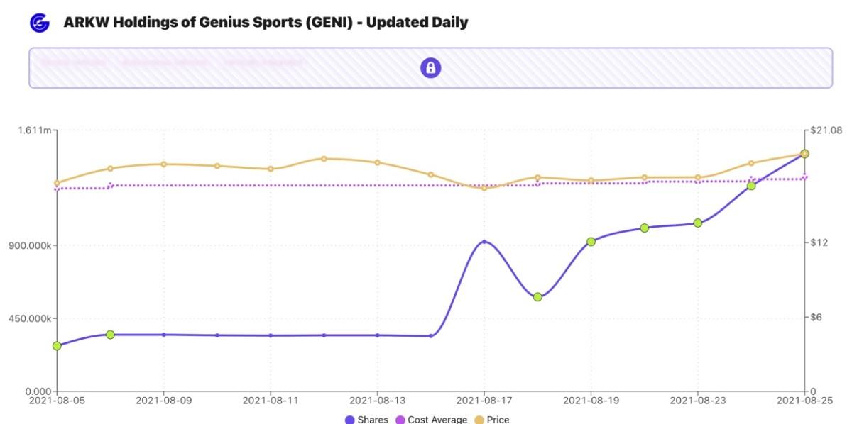 Figure 3: ARKW Holdings of Genius Sports (GENI).