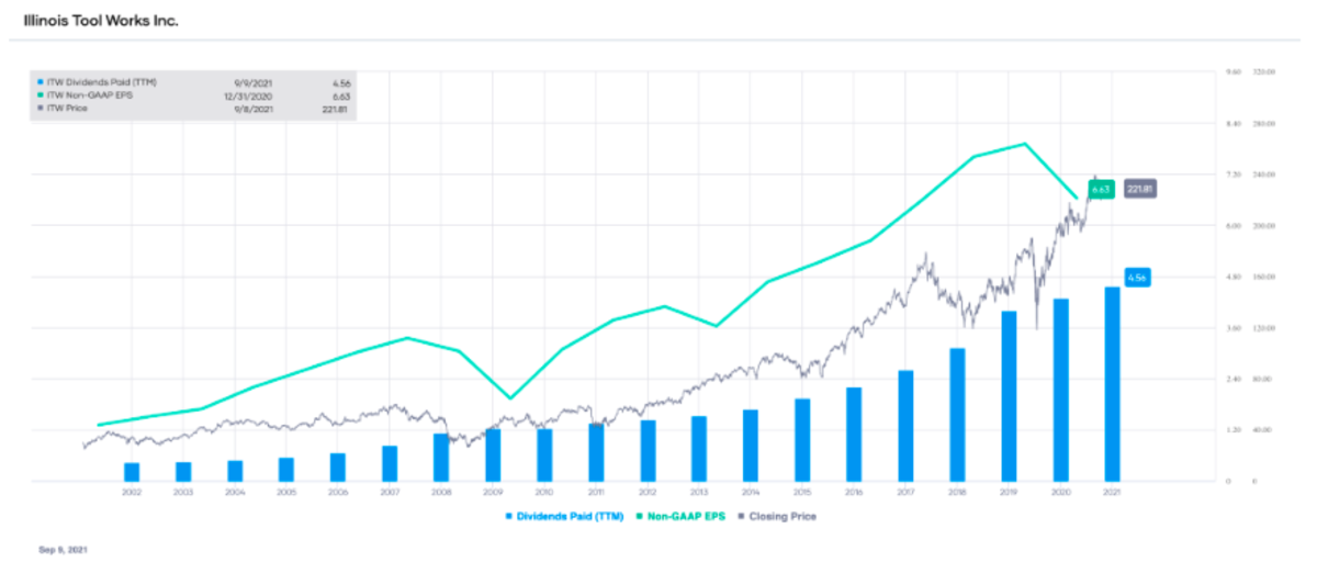 ITW non-GAAP EPS and dividends paid (TTM), with stock price overlay