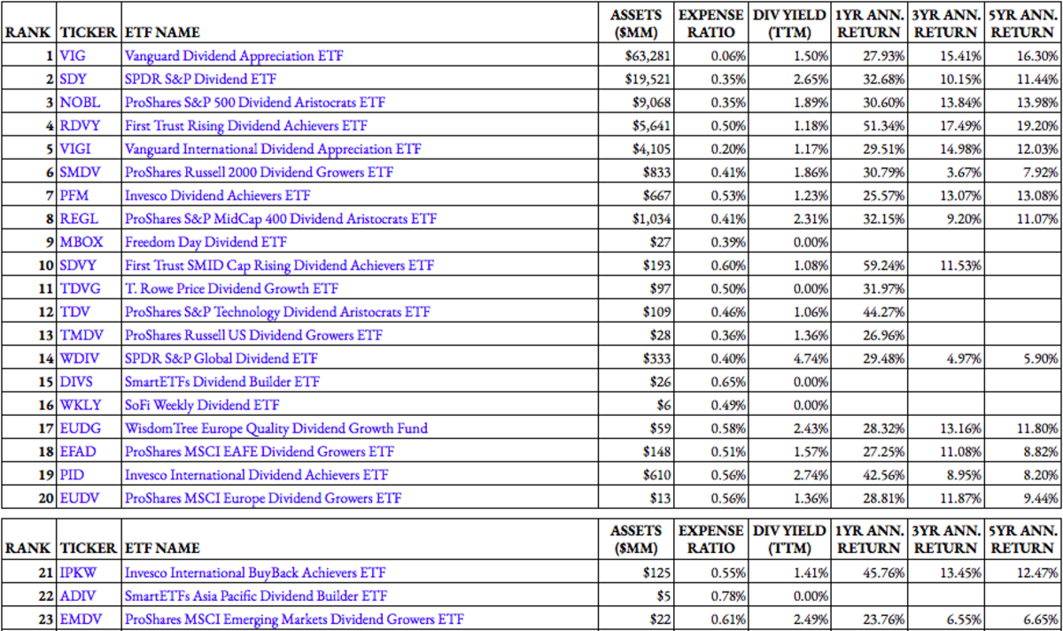 Top Dividend Growth ETF Rankings