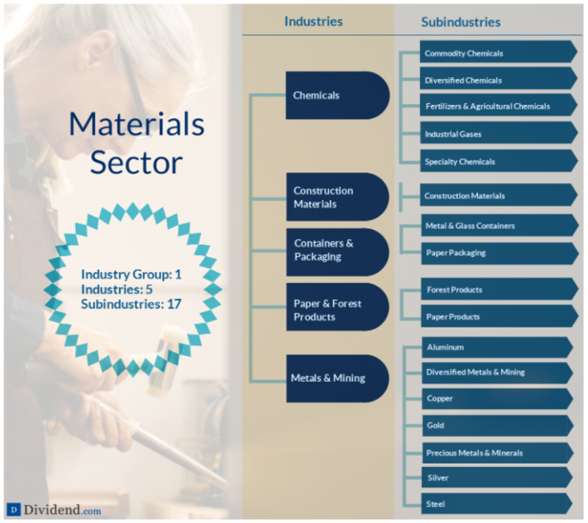 A detailed breakdown of the Materials sector (source: Dividend.com