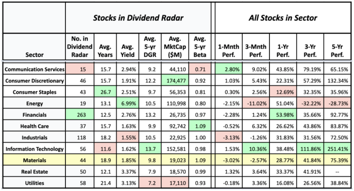 Sector averages of Dividend Radar stocks and the historical performance of sectors (data sources: Dividend Radar, Fidelity Research and Google Finance 13 September)