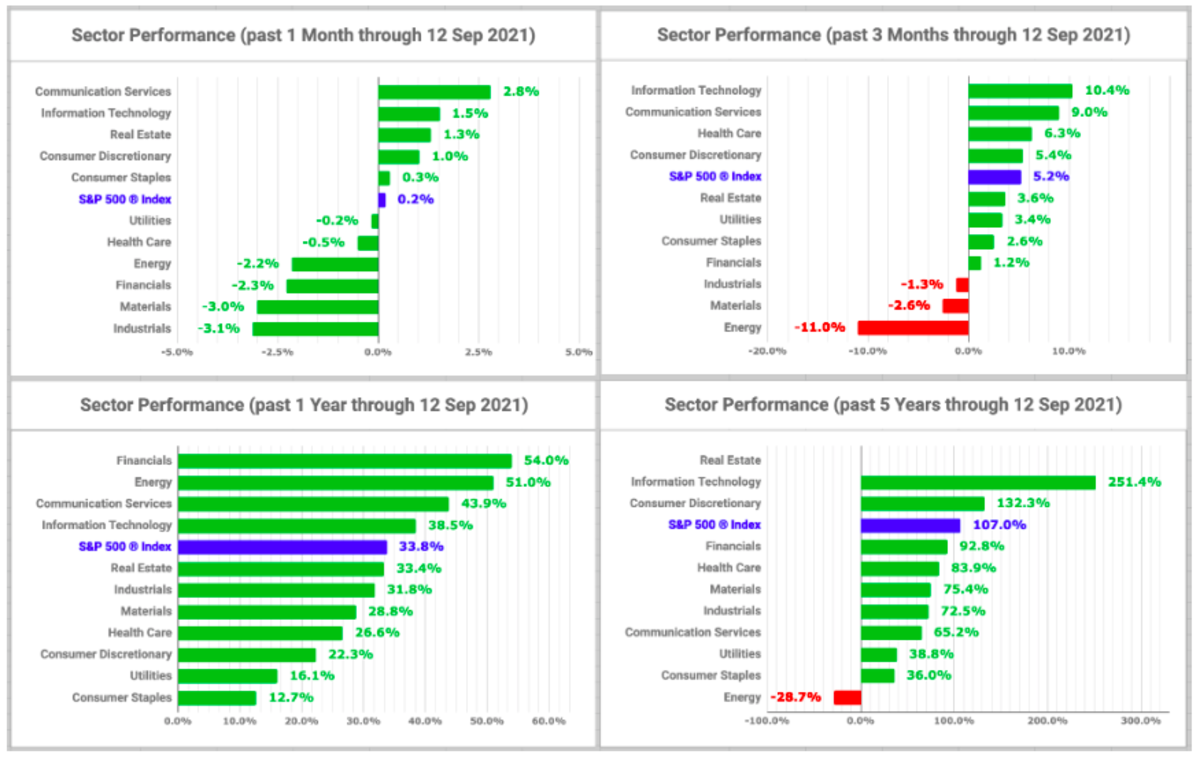 Sector performance charts (created by the author with data from Fidelity Research, 13 September 2021)