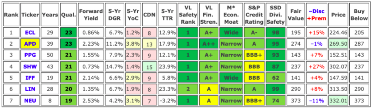 Sources: Dividend Radar • Value Line • Morningstar • FASTGraphs • Simply Safe Dividends