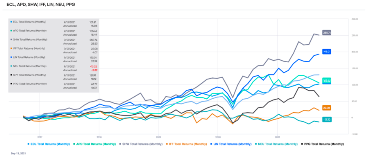 Comparison of the total returns of the top-ranked Materials sector stocks over the past ten years (source: Portfolio-Insight.com)