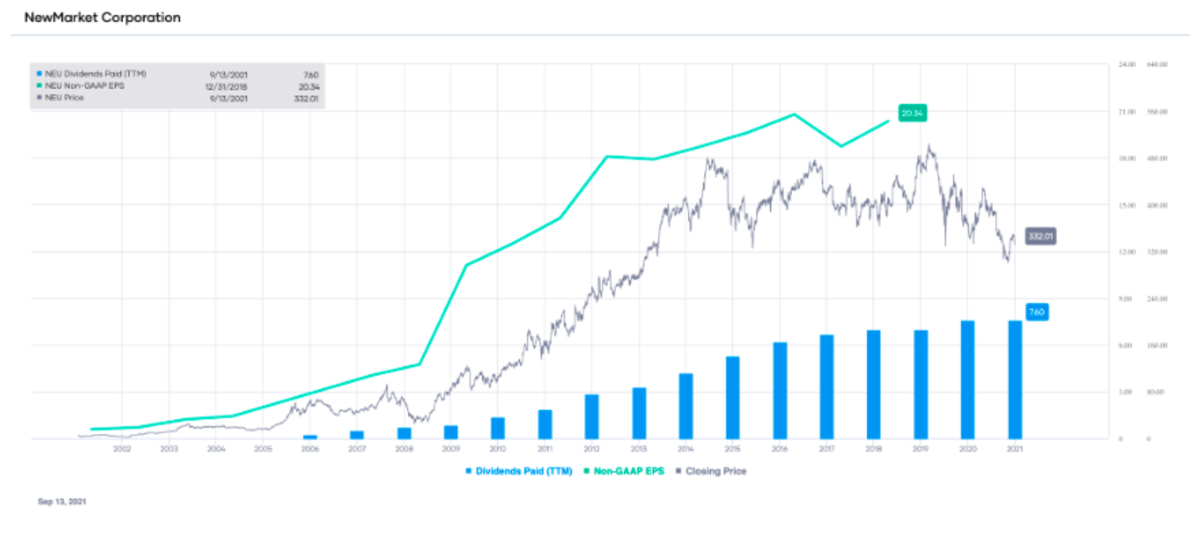 NUE's non-GAAP EPS and dividends paid (TTM), with stock price overlay