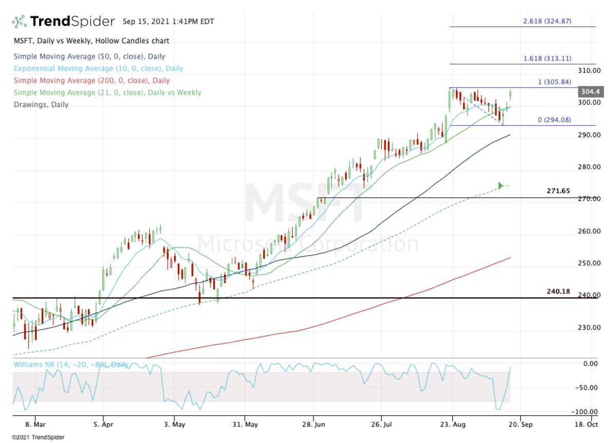 Daily chart of Microsoft stock.