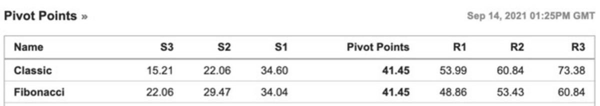 Figure 2: AMC's pivot points at last check.