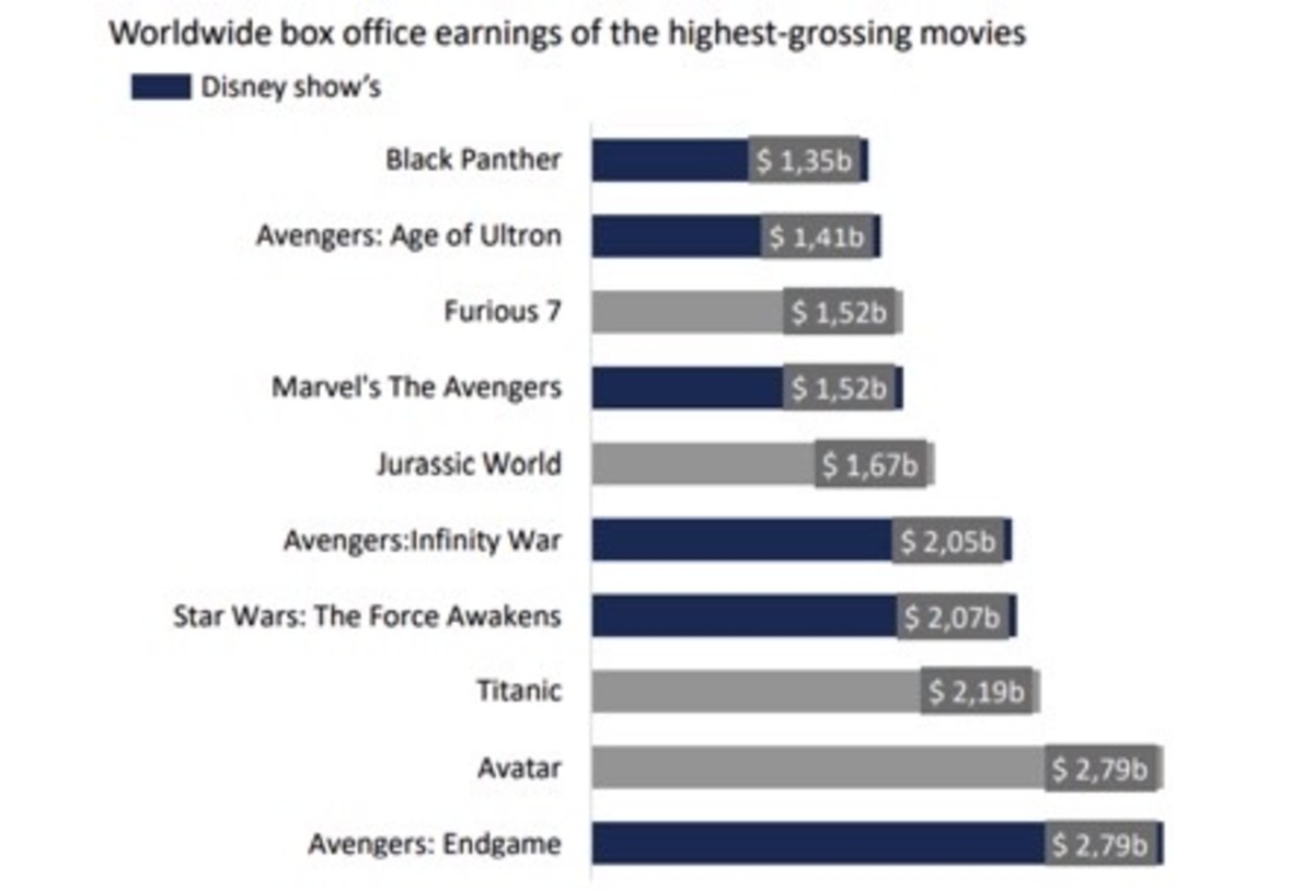Figure 2: Worldwide box office earnings of the highest-grossing movies.