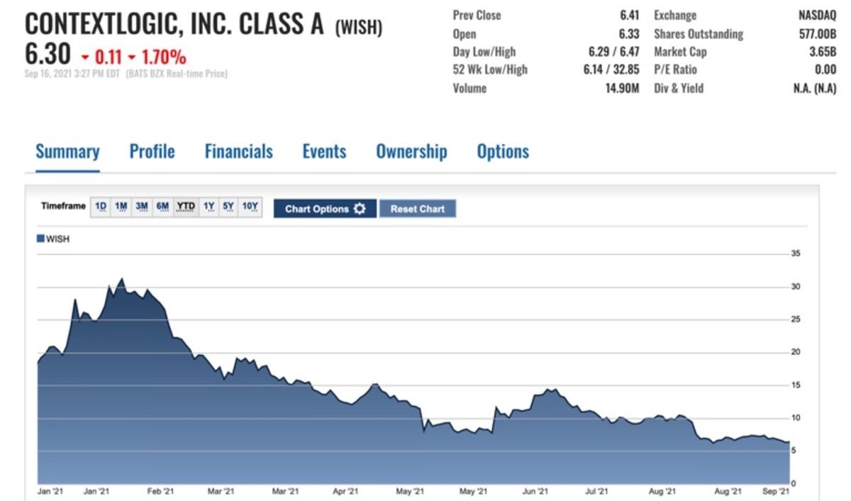 Figure 1: ContextLogic ($WISH) share pricechartyear-to-date.