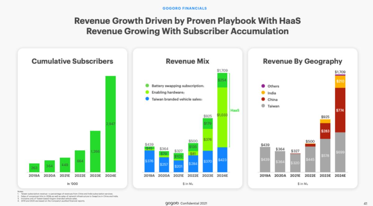 Gogoro's revenue forecasts