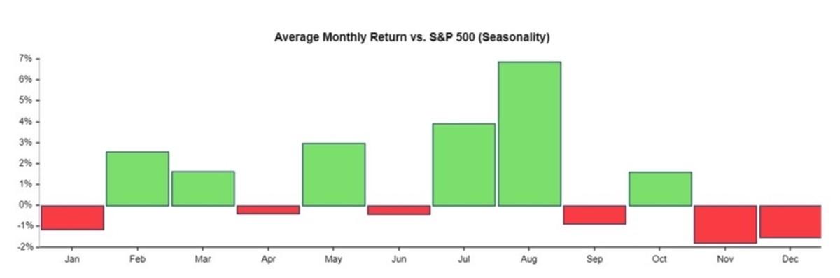 Figure 2: AAPL average monthly return vs. S&P (seasonality).