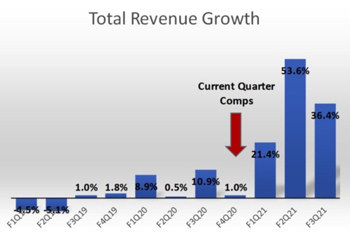 Figure 3: AAPL total revenue growth.