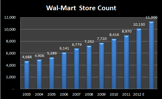 the success of wal mart in foreign markets Examples of international success• mexico: – largest walmart's foreign presence (68%) – 38% retail market share in mexico• canada – one of the most successful international expansion – acquired woolco stores and changed structure• both countries are close and were exposed to walmart.