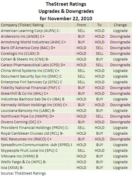 vmware balance sheet Live chart of vmware inc common stock,  tradingview  en english en english  balance sheet current ratio, fq---debt to equity, fq--.