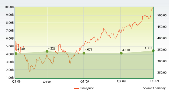 Google's stock year to date   Financial News & Investing